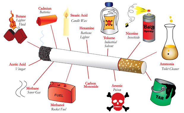 7 Huge Detrimental Effects of Smoking  Uncovered Truths